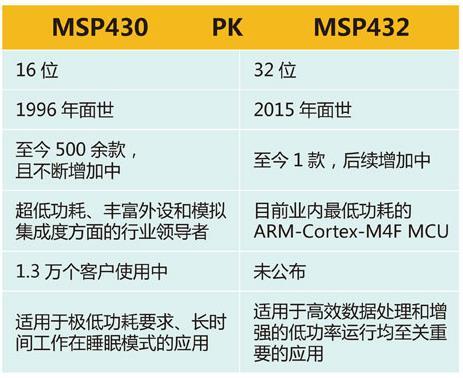 死亡来临?当MSP430遭遇MSP432