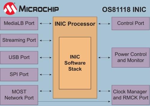 Microchip宣布MOST Cooperation发布最新MOST150技术同轴物理层规范