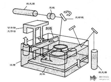 3D打印技术基础知识详解