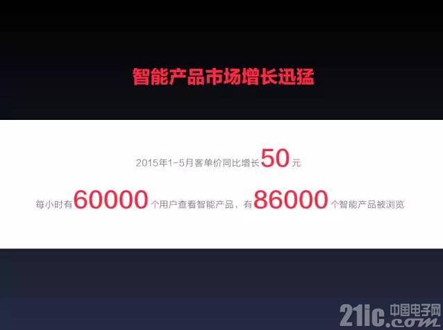 2015京东智能硬件行业报告:销售增长迅猛