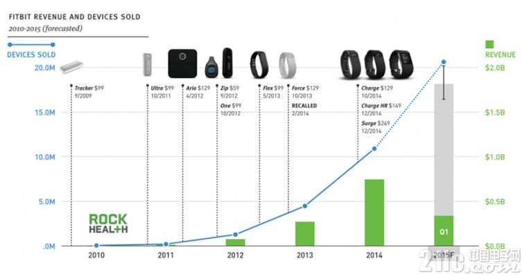 从Fitbit看智能硬件创业新商业模式