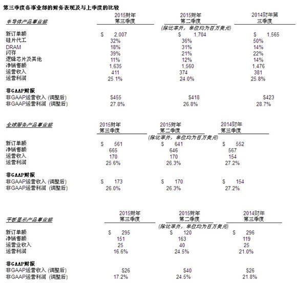 应用材料公司发布2015财年第三季度财务报告