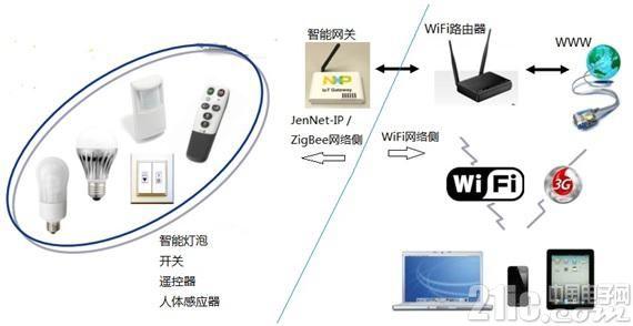 大联大品佳集团推出NXP JN5168+LPC3240智能网关解决方案