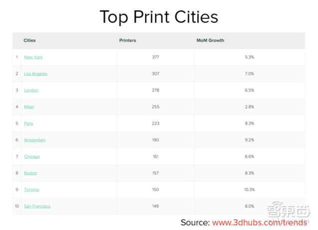12张图带你揭秘全球3D打印琅琊榜