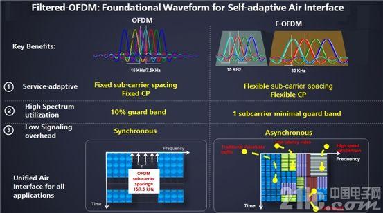 首届5G算法创新大赛:F-OFDM赛事评述