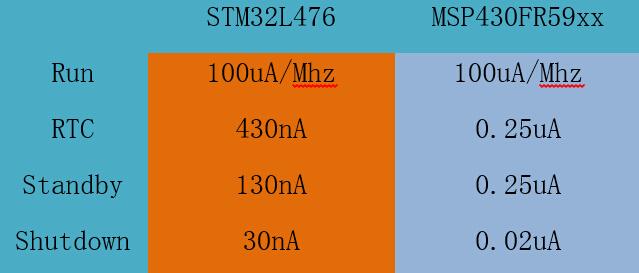 超低功耗黑马――STM32L476-Discovery评测