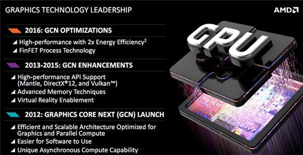 """北极岛""""到""""北极星"""":AMD下代GPU真要上天"""