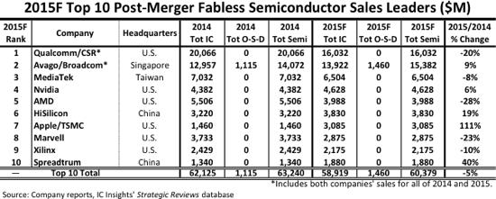 2015全球十大芯片设计公司排名:三家中国企业上榜