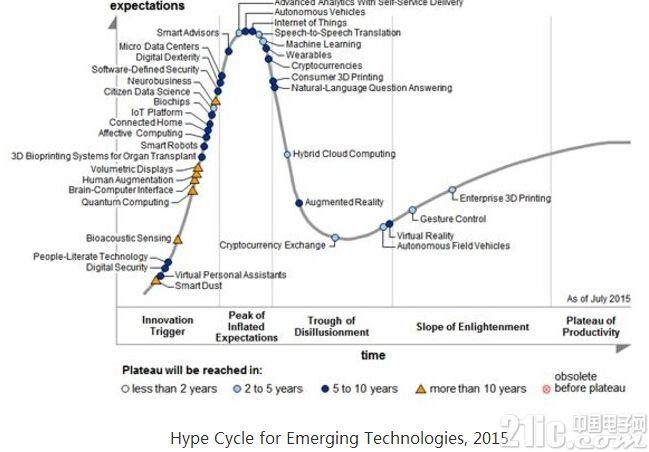 (干货)能量回收技术――物联网的未来