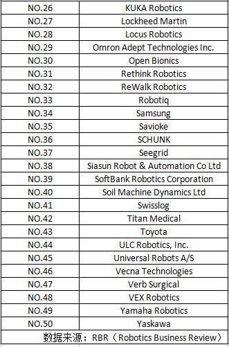 全球最具影响力50家机器人公司 中国有三家上榜