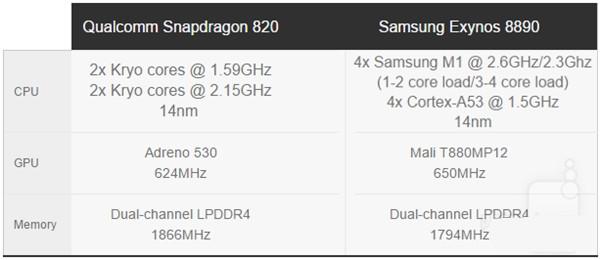 骁龙820大战8890:两种CPU你选谁?