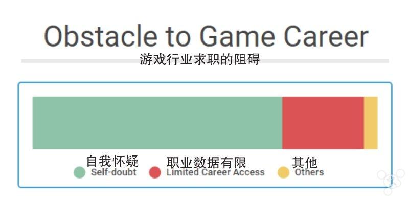 生存还是激情?游戏行业成大学生就业首选