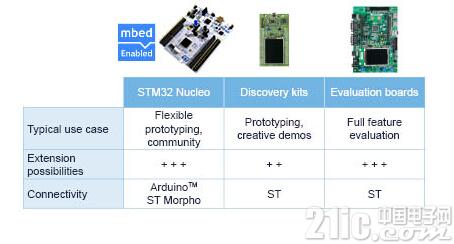 震撼全新体验――STM32F746ZG评测