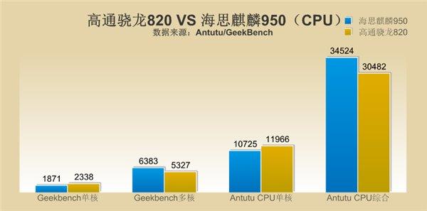骁龙820/麒麟950大作战:谁打谁脸?