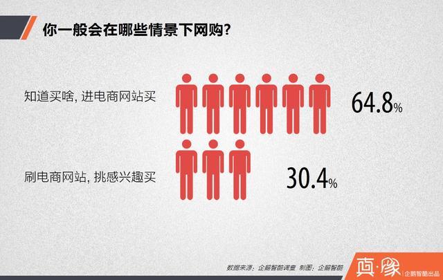 关于中国人如何网购,你不知道的7个真相