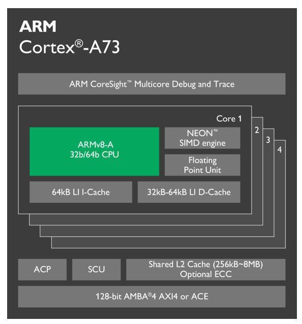 ARM发布全新旗舰Cortex-A73 海思尝鲜!