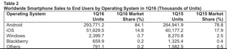 一季度全球智能机销量增3.9%至3.5亿部:三星苹果华为夺前三