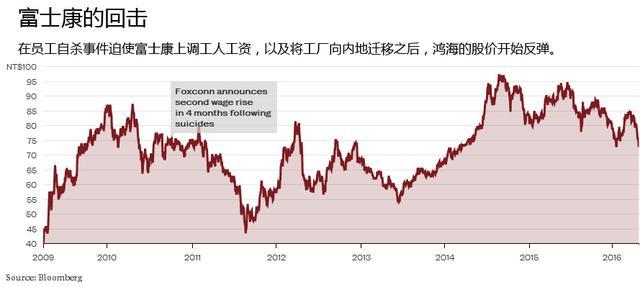 彭博社:今天的百度就是6年前的富士康 李彦宏应学郭台铭