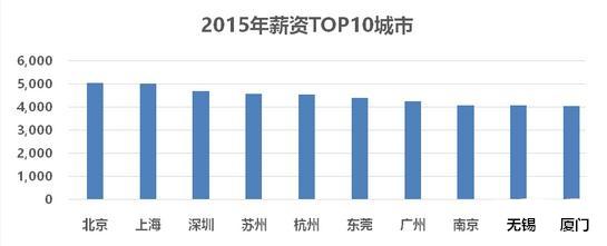 月入突破4.5K!中国蓝领标准公布