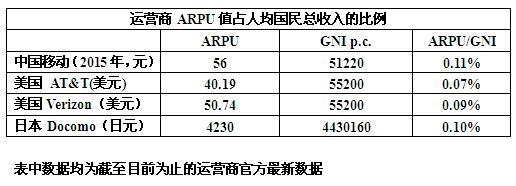 对标美国 中国流量资费有多贵?