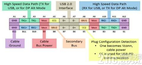 谁来保护USB Type-C的野心?