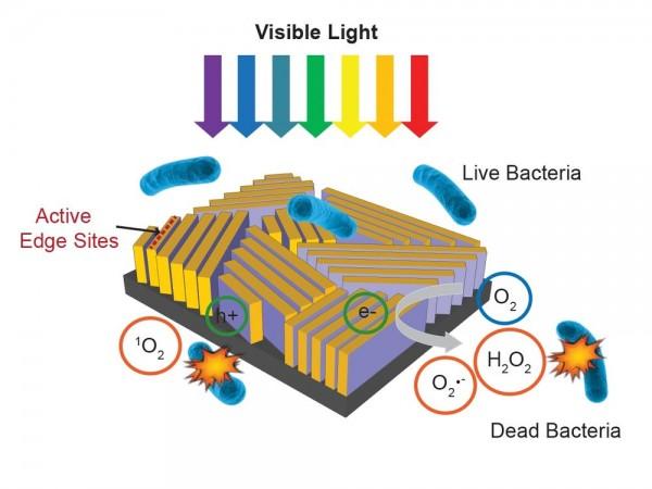 神效灭菌玻璃块,20分钟杀死污水中99.999%细菌