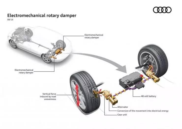 """""""车震"""" 也能发电?来看看奥迪这套悬架震动发电系统"""