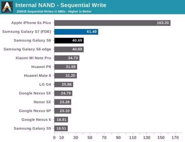 不只是因为iOS,特殊元件让iPhone运行更加流畅