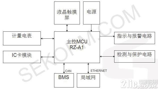 充电桩人机交互首选MCU:LCD驱动+图形加速器+丰富外设
