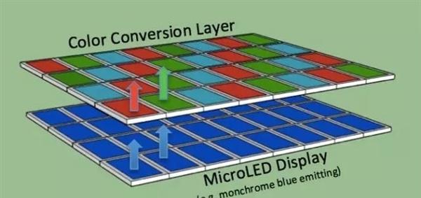 OLED屏幕只是暂时,Micro-LED才是苹果最想要的