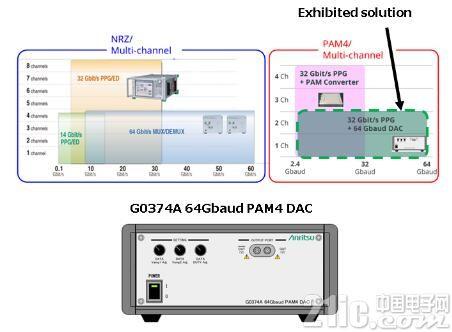 安立公司将在2016年ECOC上演示MP1800A 64 Gbaud PAM4 BER测试解决方案