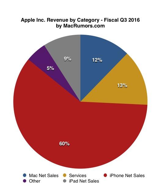 苹果发布2016年Q4财报 营收全年下滑股价微涨