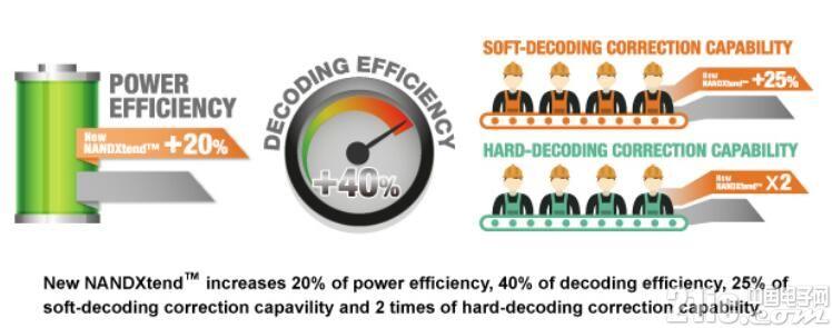 技术革新日新月异:3D NAND及PCIe NVMe SSD晋升��场主流