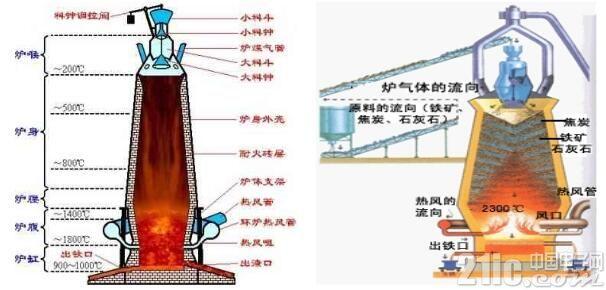 科研用红外热像仪在高炉炉衬检测上的应用