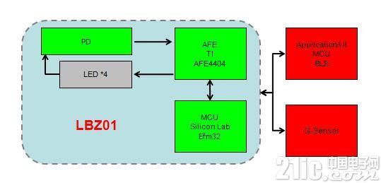 大联大电商平台推出最新一代智能手环解决方案---BEATZ PPG模块