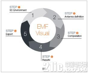 MVG推出新一代EMF Visual电磁暴露模拟软件 助智慧城市打造安全的电磁环境