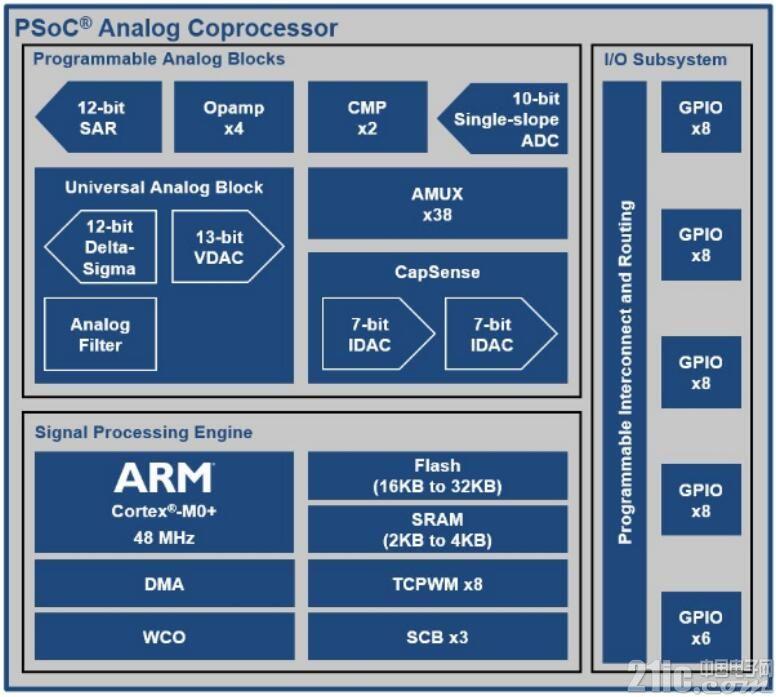 多传感器嵌入式IoT可编程模拟SoC――CY8CKIT-048评测