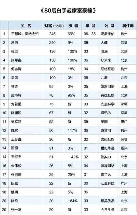 盘点中国最有钱80后创业者,大疆汪滔只能排第二