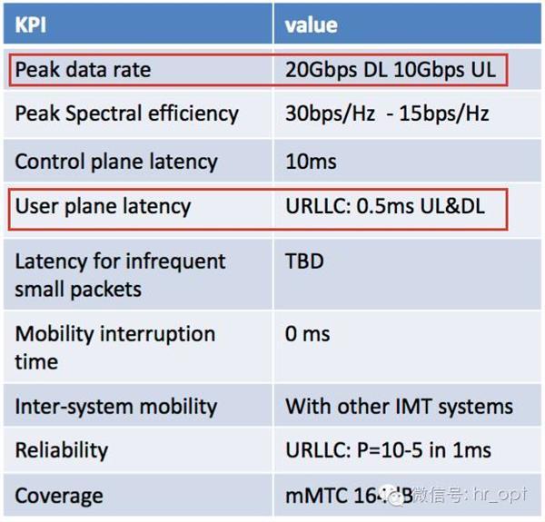 华为5G Polar码为何被力挺?听通信工程师的大实话