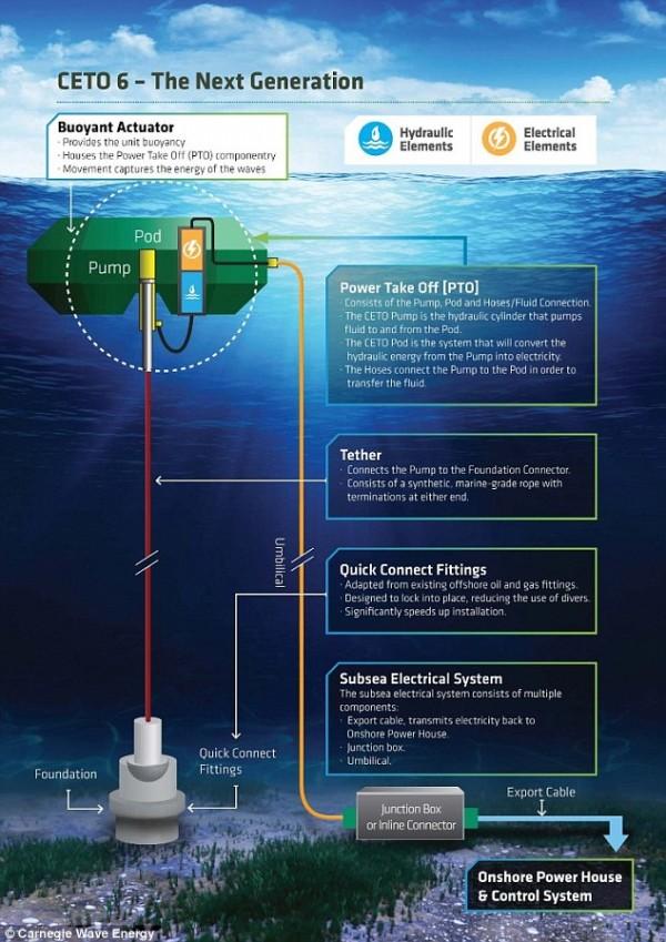 这座建在海底的波浪发电厂,2018年将提供1MW电力!