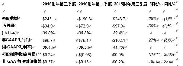 楼氏电子发布2016年第三季度财务报告,展望第四季度业务发展