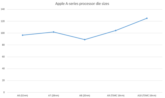苹果芯片7 纳米工艺,A 系列芯片又会有哪些新变化?