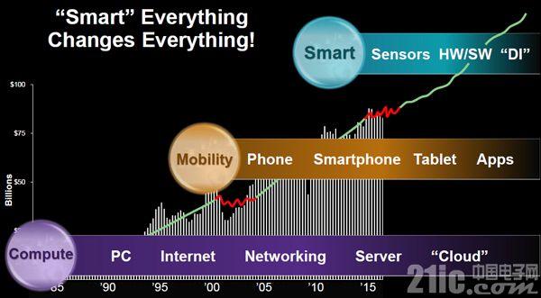 Synopsys:软件将重力推动芯片开发