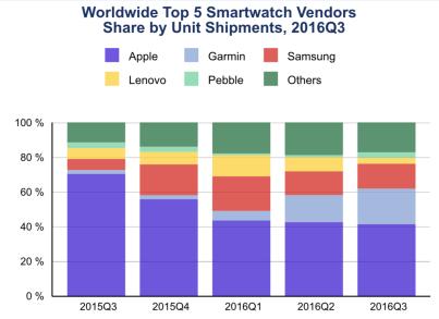这盆水好冷!IDC预估Apple Watch三季度销量同比下降70%