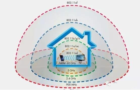 802.11ad,新的WIFI标准能提高传输速度么?