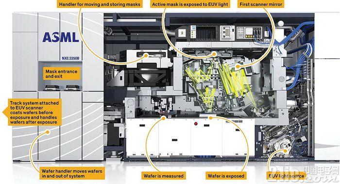芯片制造关键的EUV光刻机单价为何能超1亿欧元?