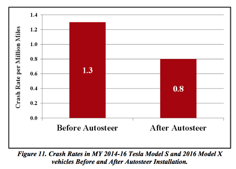 NHTSA:安装Autopilot后特斯拉撞车率下降40%