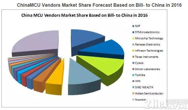 中国MCU市场最新营收排名出炉