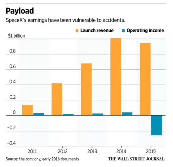 SpaceX两次爆炸导致大亏 欲转向卫星互联网服务