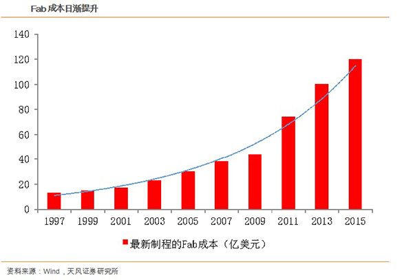 产业转移势在必行 中国半导体产业结构变化趋势解读